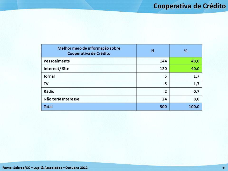 Fonte: Sebrae/SC – Lupi & Associados – Outubro 2012 41 Cooperativa de Crédito Melhor meio de informação sobre Cooperativa de Crédito N% Pessoalmente14