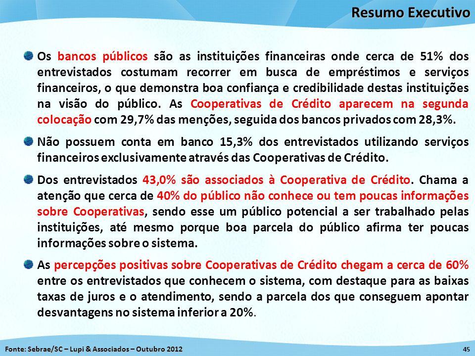 Fonte: Sebrae/SC – Lupi & Associados – Outubro 2012 45 Resumo Executivo Os bancos públicos são as instituições financeiras onde cerca de 51% dos entre