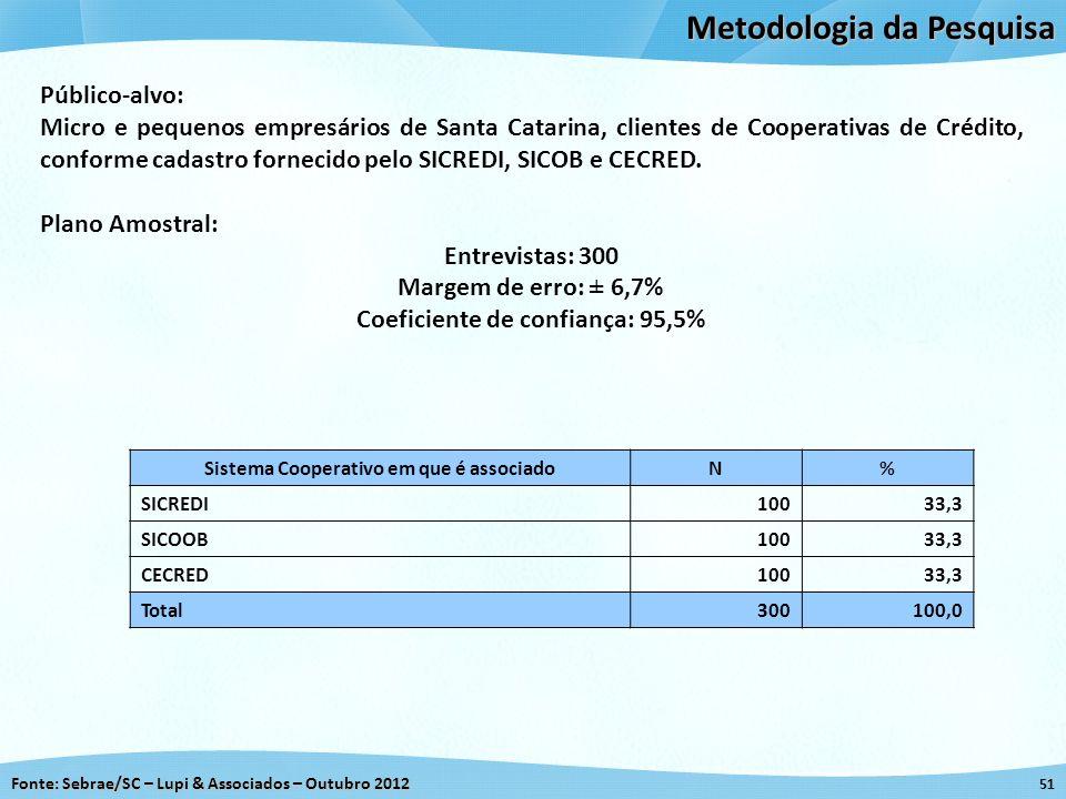 Fonte: Sebrae/SC – Lupi & Associados – Outubro 2012 51 Metodologia da Pesquisa Sistema Cooperativo em que é associadoN% SICREDI 10033,3 SICOOB 10033,3