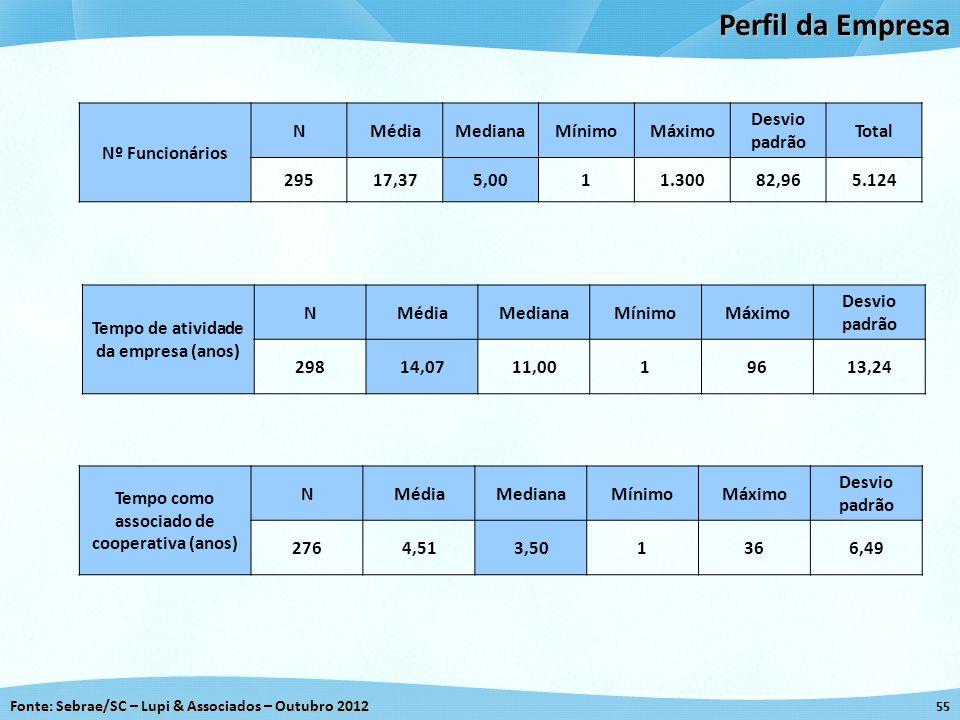 Fonte: Sebrae/SC – Lupi & Associados – Outubro 2012 55 Perfil da Empresa Nº Funcionários NMédiaMedianaMínimoMáximo Desvio padrão Total 29517,375,0011.