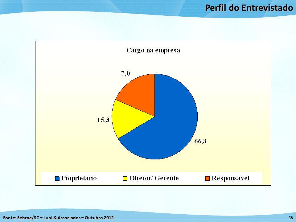 Fonte: Sebrae/SC – Lupi & Associados – Outubro 2012 58 Perfil do Entrevistado