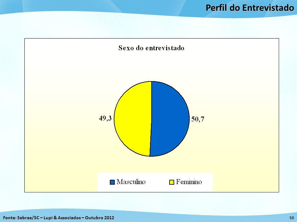 Fonte: Sebrae/SC – Lupi & Associados – Outubro 2012 59 Perfil do Entrevistado