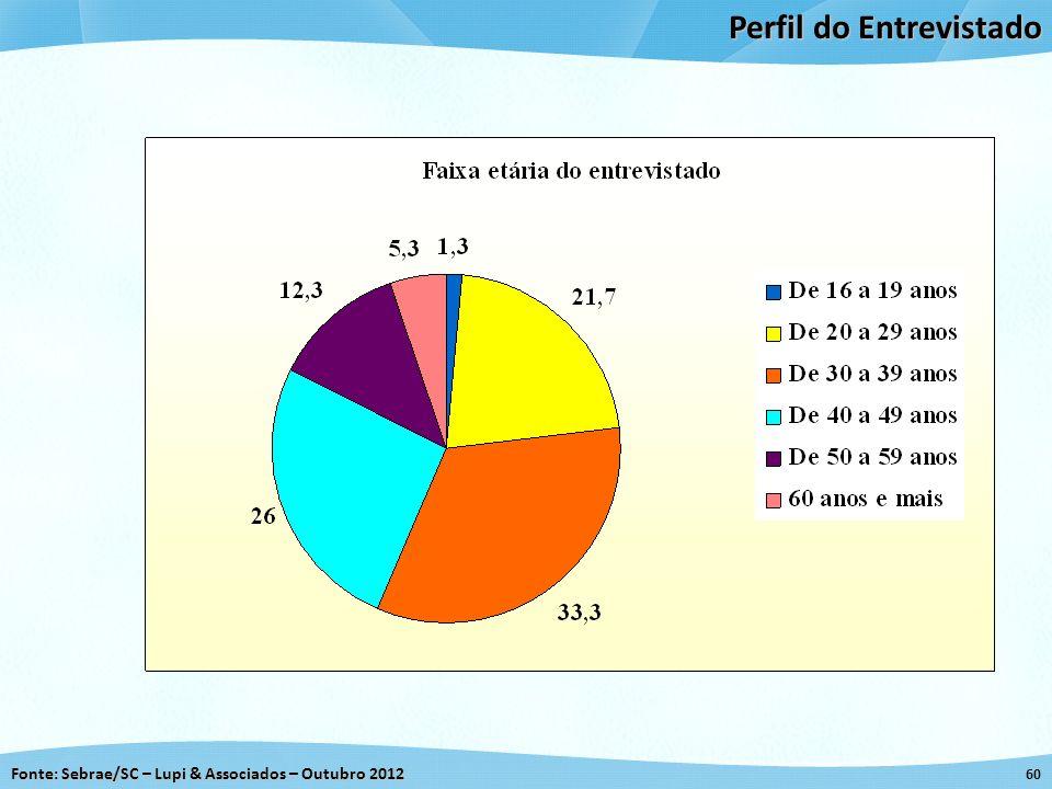 Fonte: Sebrae/SC – Lupi & Associados – Outubro 2012 60 Perfil do Entrevistado