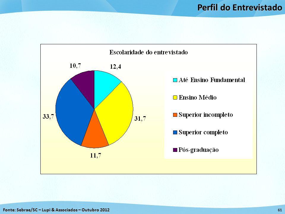 Fonte: Sebrae/SC – Lupi & Associados – Outubro 2012 61 Perfil do Entrevistado