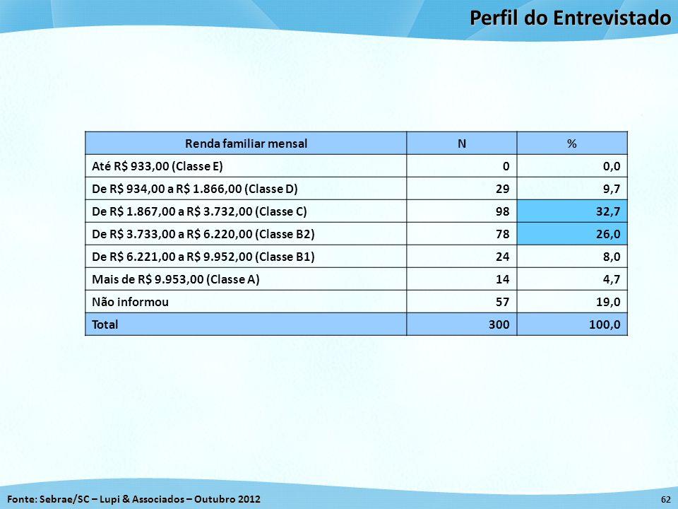 Fonte: Sebrae/SC – Lupi & Associados – Outubro 2012 62 Perfil do Entrevistado Renda familiar mensalN% Até R$ 933,00 (Classe E)00,0 De R$ 934,00 a R$ 1