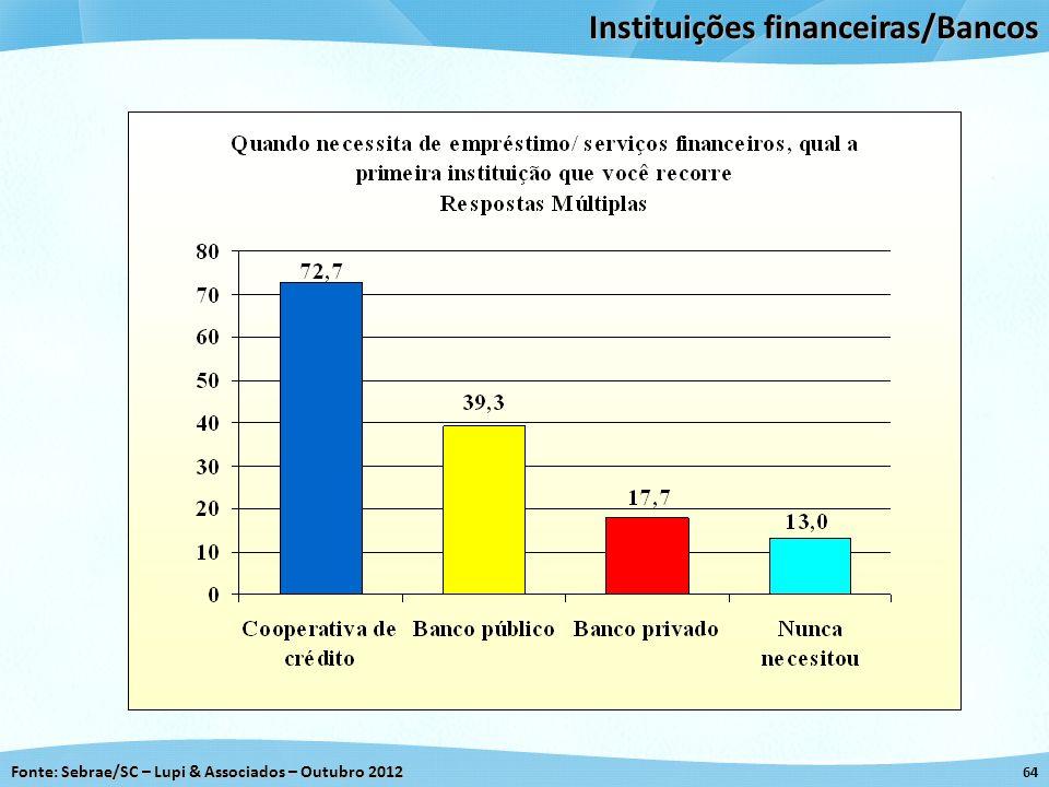 Fonte: Sebrae/SC – Lupi & Associados – Outubro 2012 64 Instituições financeiras/Bancos