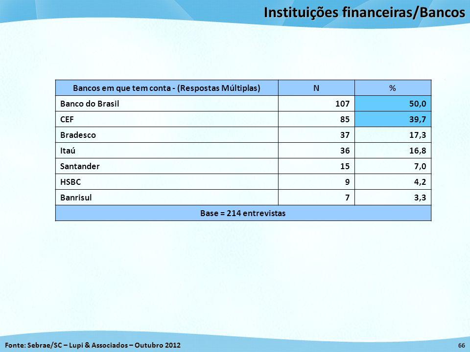 Fonte: Sebrae/SC – Lupi & Associados – Outubro 2012 66 Instituições financeiras/Bancos Bancos em que tem conta - (Respostas Múltiplas)N% Banco do Bras