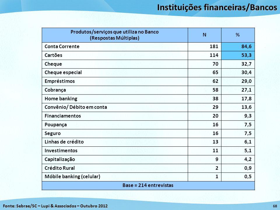 Fonte: Sebrae/SC – Lupi & Associados – Outubro 2012 68 Instituições financeiras/Bancos Produtos/serviços que utiliza no Banco (Respostas Múltiplas) N%