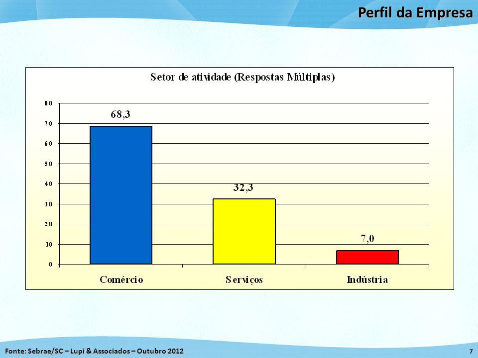 Fonte: Sebrae/SC – Lupi & Associados – Outubro 2012 7 Perfil da Empresa