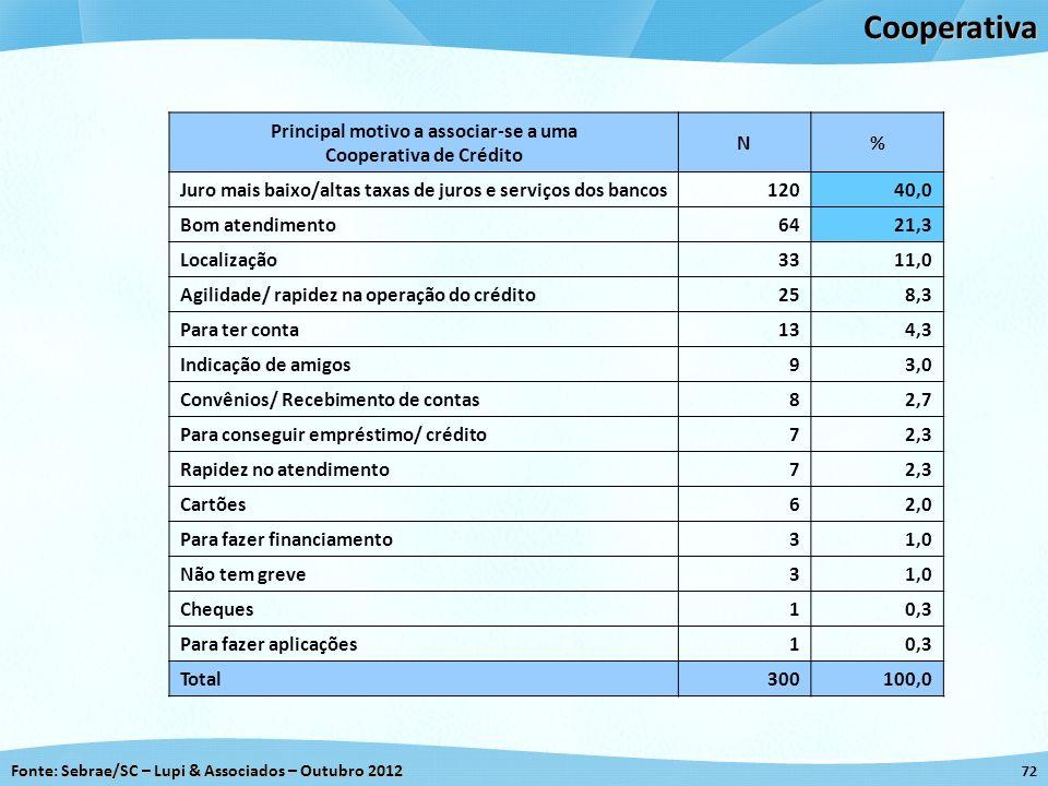 Fonte: Sebrae/SC – Lupi & Associados – Outubro 2012 72Cooperativa Principal motivo a associar-se a uma Cooperativa de Crédito N% Juro mais baixo/altas