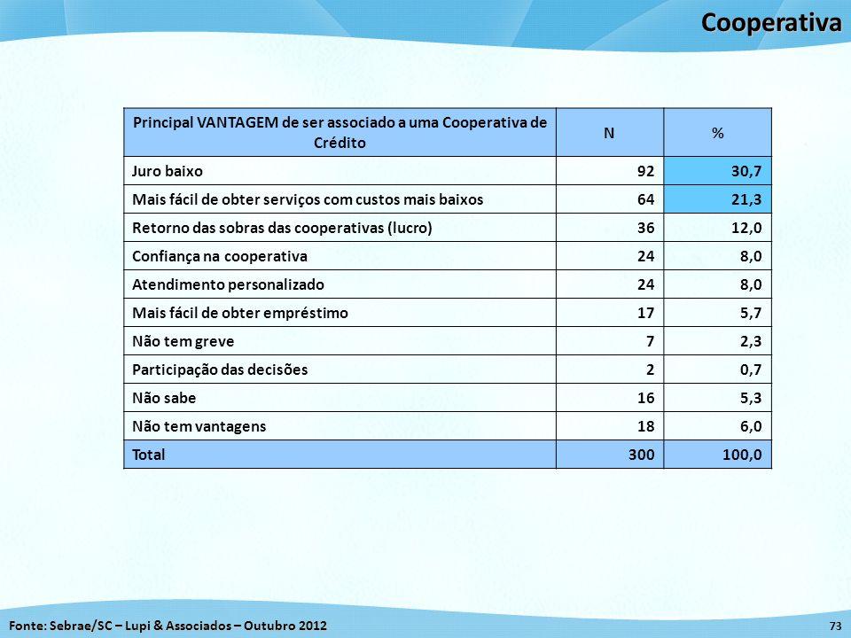 Fonte: Sebrae/SC – Lupi & Associados – Outubro 2012 73Cooperativa Principal VANTAGEM de ser associado a uma Cooperativa de Crédito N% Juro baixo 9230,