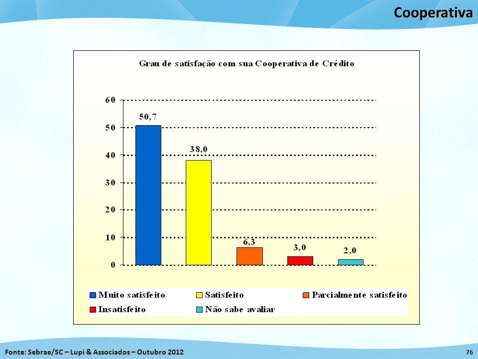 Fonte: Sebrae/SC – Lupi & Associados – Outubro 2012 76Cooperativa