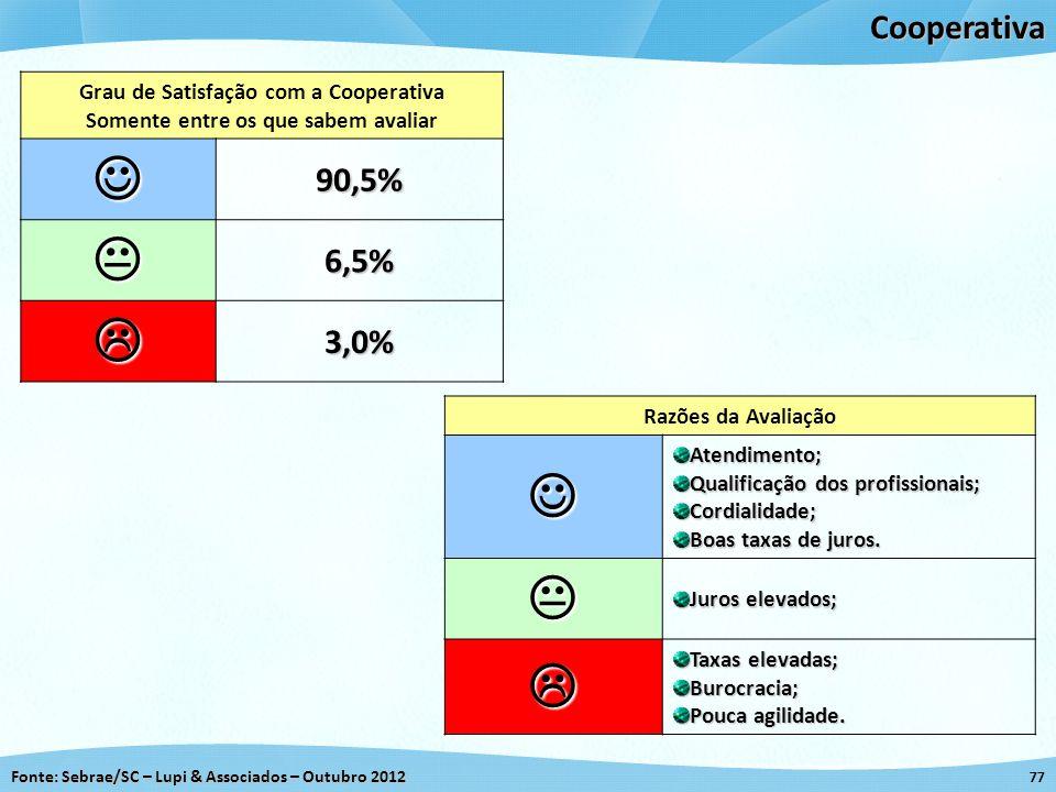 Fonte: Sebrae/SC – Lupi & Associados – Outubro 2012 77Cooperativa Grau de Satisfação com a Cooperativa Somente entre os que sabem avaliar 90,5% 6,5% 3