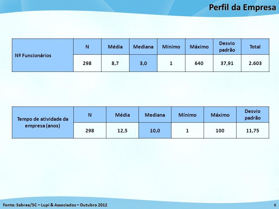 Fonte: Sebrae/SC – Lupi & Associados – Outubro 2012 8 Perfil da Empresa Nº Funcionários NMédiaMedianaMínimoMáximo Desvio padrão Total 2988,73,0164037,