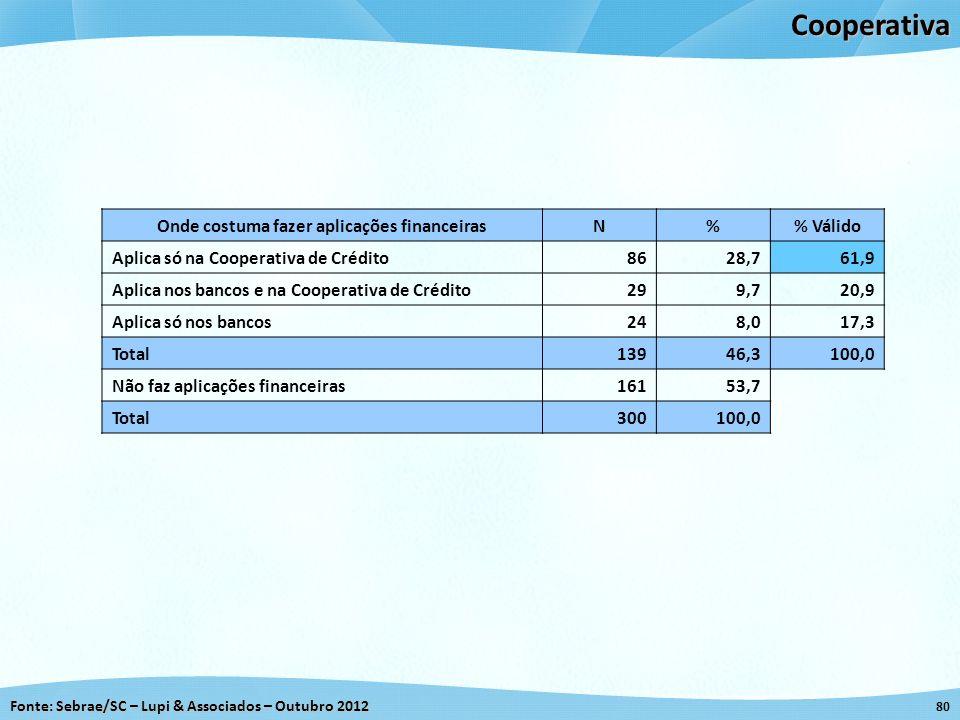 Fonte: Sebrae/SC – Lupi & Associados – Outubro 2012 80Cooperativa Onde costuma fazer aplicações financeirasN% Válido Aplica só na Cooperativa de Crédi