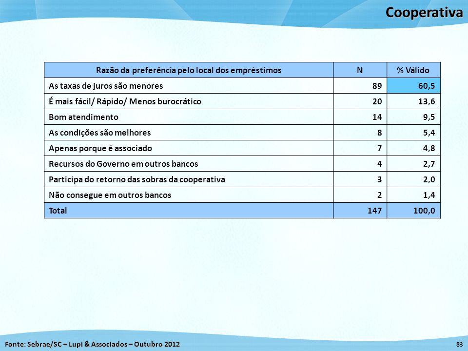 Fonte: Sebrae/SC – Lupi & Associados – Outubro 2012 83Cooperativa Razão da preferência pelo local dos empréstimosN% Válido As taxas de juros são menor