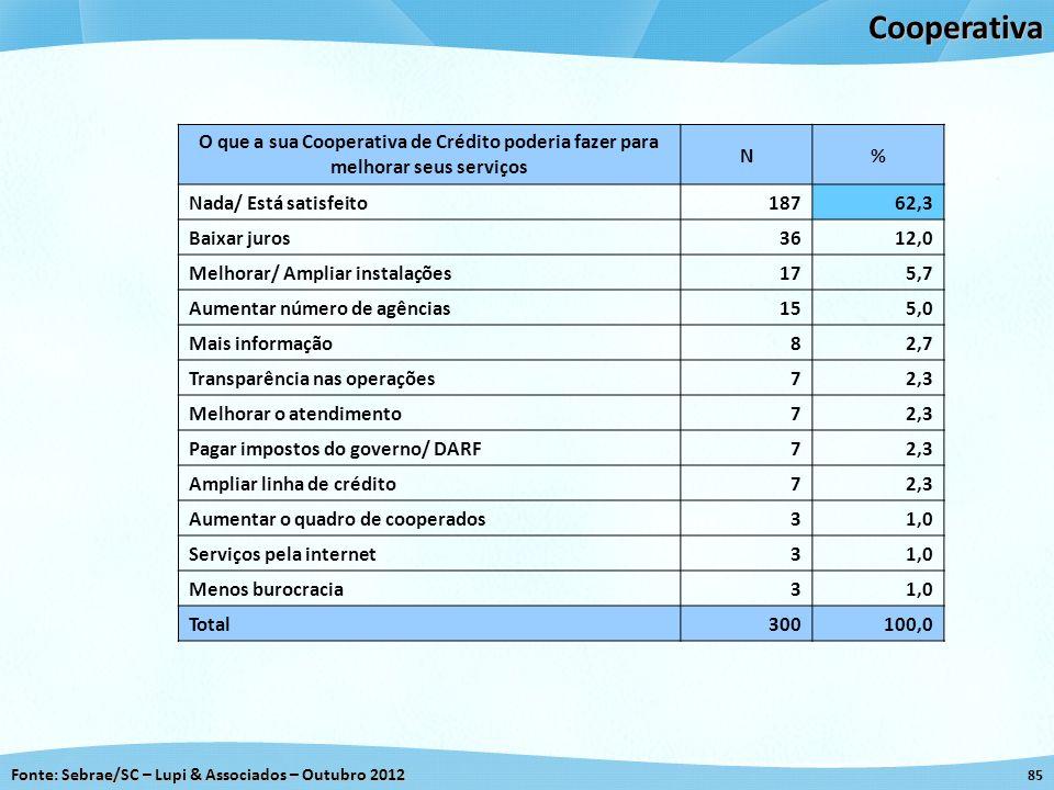 Fonte: Sebrae/SC – Lupi & Associados – Outubro 2012 85Cooperativa O que a sua Cooperativa de Crédito poderia fazer para melhorar seus serviços N% Nada