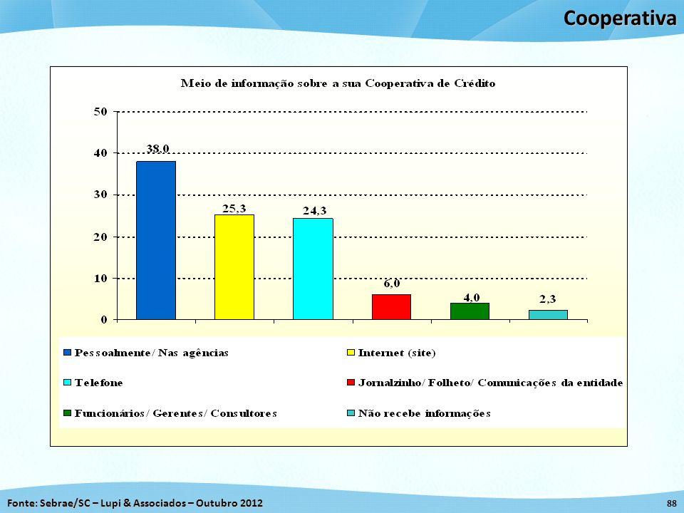 Fonte: Sebrae/SC – Lupi & Associados – Outubro 2012 88Cooperativa