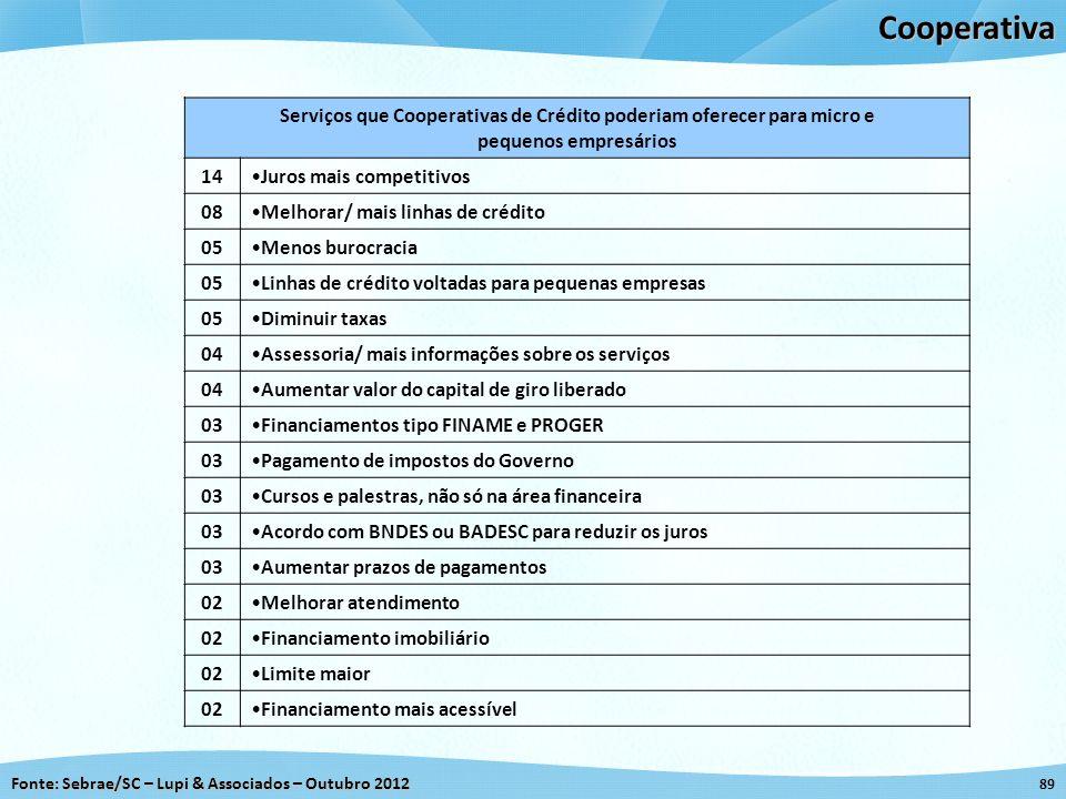 Fonte: Sebrae/SC – Lupi & Associados – Outubro 2012 89Cooperativa Serviços que Cooperativas de Crédito poderiam oferecer para micro e pequenos empresá