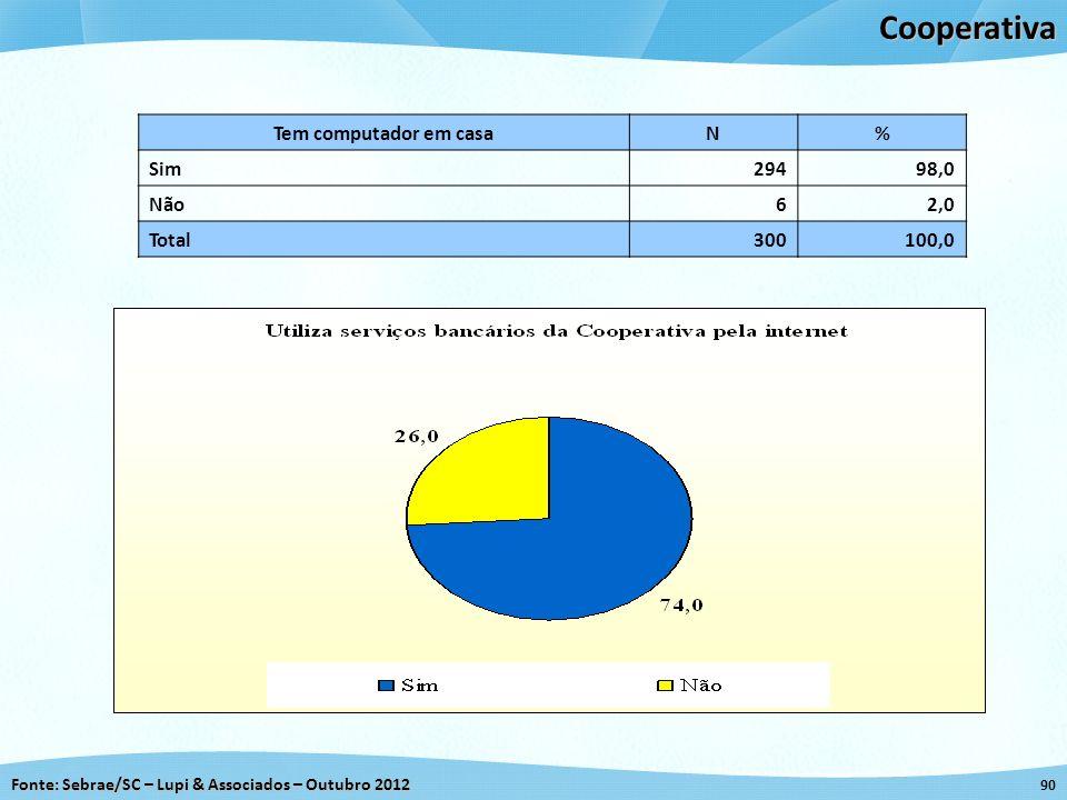 Fonte: Sebrae/SC – Lupi & Associados – Outubro 2012 90Cooperativa Tem computador em casaN% Sim29498,0 Não62,0 Total300100,0