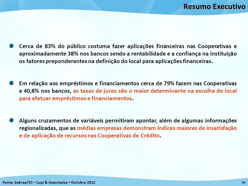 Fonte: Sebrae/SC – Lupi & Associados – Outubro 2012 96 Resumo Executivo Cerca de 83% do público costuma fazer aplicações financeiras nas Cooperativas