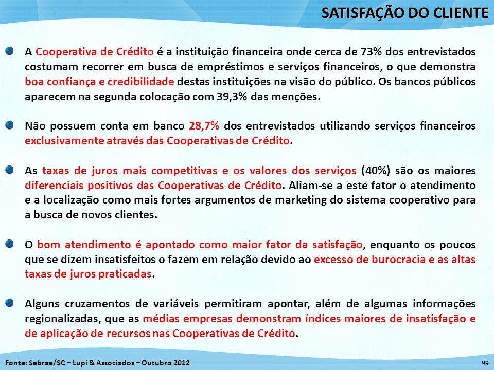 Fonte: Sebrae/SC – Lupi & Associados – Outubro 2012 99 SATISFAÇÃO DO CLIENTE A Cooperativa de Crédito é a instituição financeira onde cerca de 73% dos