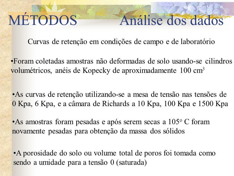 Curvas de retenção em condições de campo e de laboratório Foram coletadas amostras não deformadas de solo usando-se cilindros volumétricos, anéis de K
