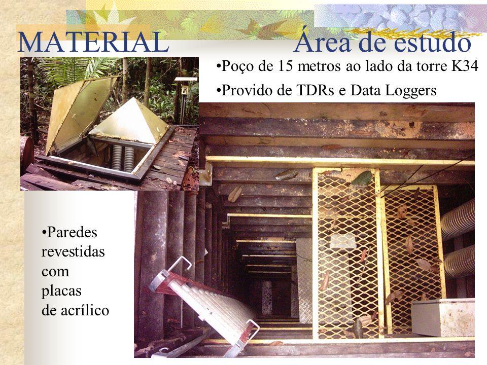 MATERIAL Área de estudo Poço de 15 metros ao lado da torre K34 Provido de TDRs e Data Loggers Paredes revestidas com placas de acrílico