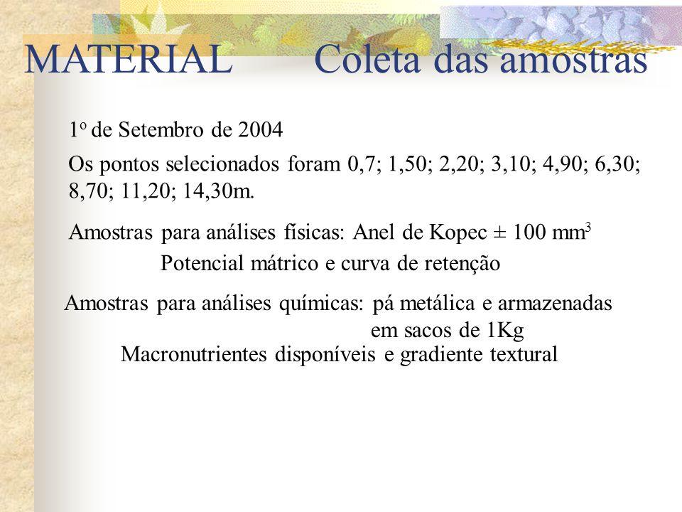 MATERIAL 1 o de Setembro de 2004 Os pontos selecionados foram 0,7; 1,50; 2,20; 3,10; 4,90; 6,30; 8,70; 11,20; 14,30m. Amostras para análises físicas: