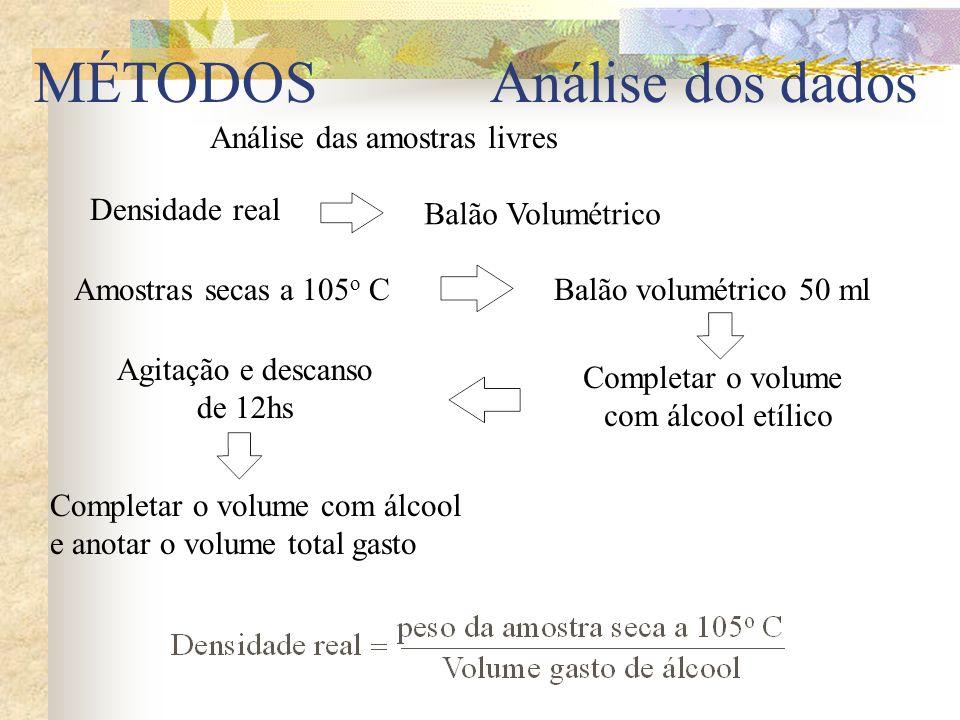 MÉTODOS Análise das amostras livres Densidade real Amostras secas a 105 o CBalão volumétrico 50 ml Completar o volume com álcool etílico Agitação e de