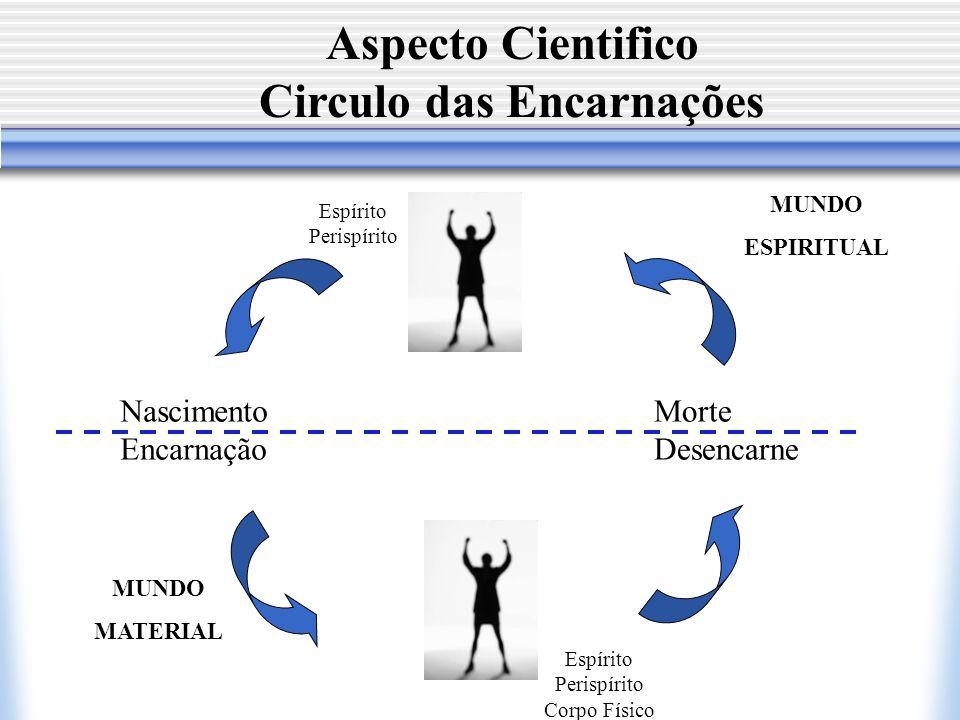 Aspecto Cientifico Circulo das Encarnações Nascimento Encarnação Morte Desencarne MUNDO MATERIAL MUNDO ESPIRITUAL Espírito Perispírito Espírito Perisp