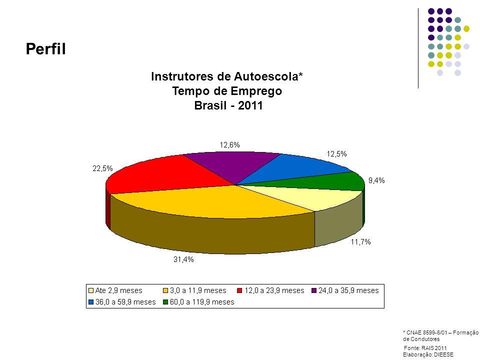 Perfil Instrutores de Autoescola* Tempo de Emprego Brasil - 2011 Fonte: RAIS 2011 Elaboração: DIEESE * CNAE 8599-6/01 – Formação de Condutores