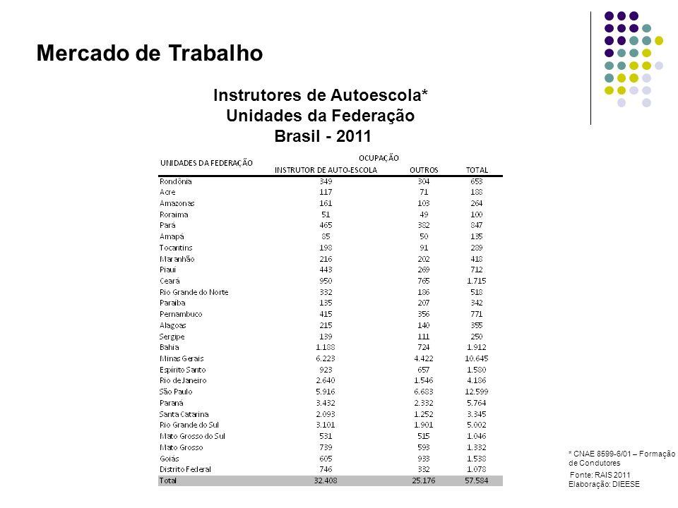 Mercado de Trabalho Instrutores de Autoescola* Unidades da Federação Brasil - 2011 Fonte: RAIS 2011 Elaboração: DIEESE * CNAE 8599-6/01 – Formação de Condutores