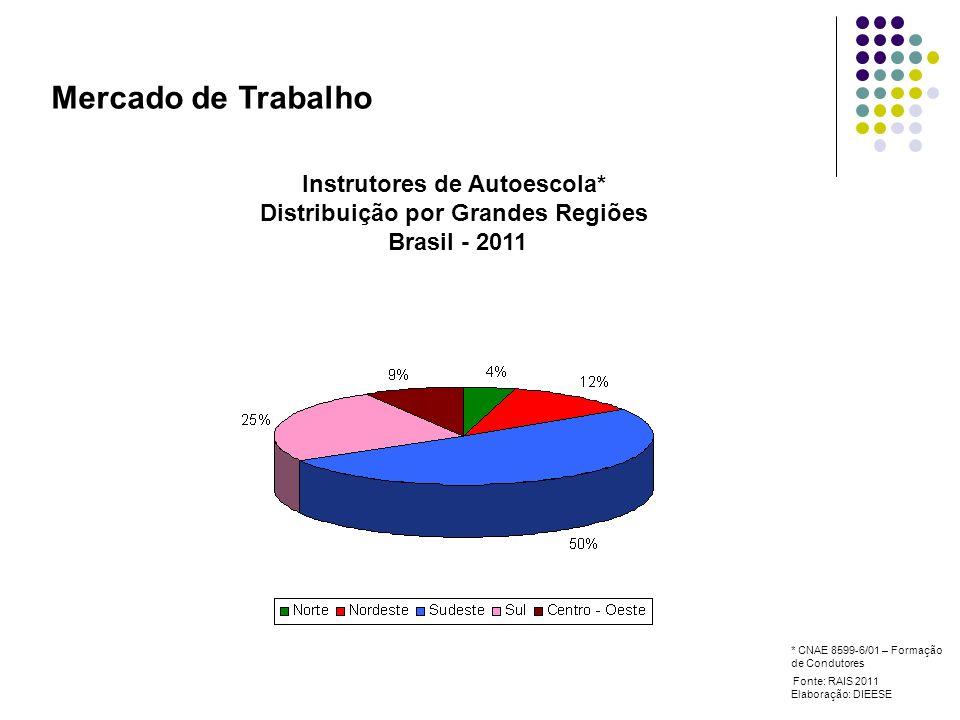 Mercado de Trabalho Instrutores de Autoescola* Distribuição por Grandes Regiões Brasil - 2011 Fonte: RAIS 2011 Elaboração: DIEESE * CNAE 8599-6/01 – Formação de Condutores