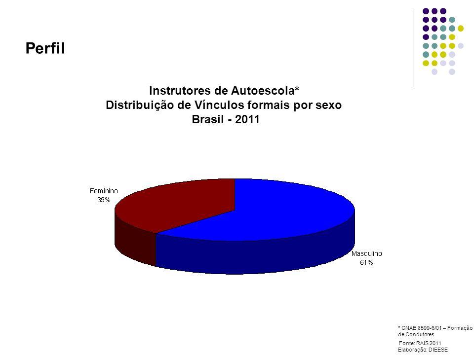 Perfil Instrutores de Autoescola* Distribuição de vínculos formais por faixa etária Brasil - 2011 Fonte: RAIS 2011 Elaboração: DIEESE * CNAE 8599-6/01 – Formação de Condutores