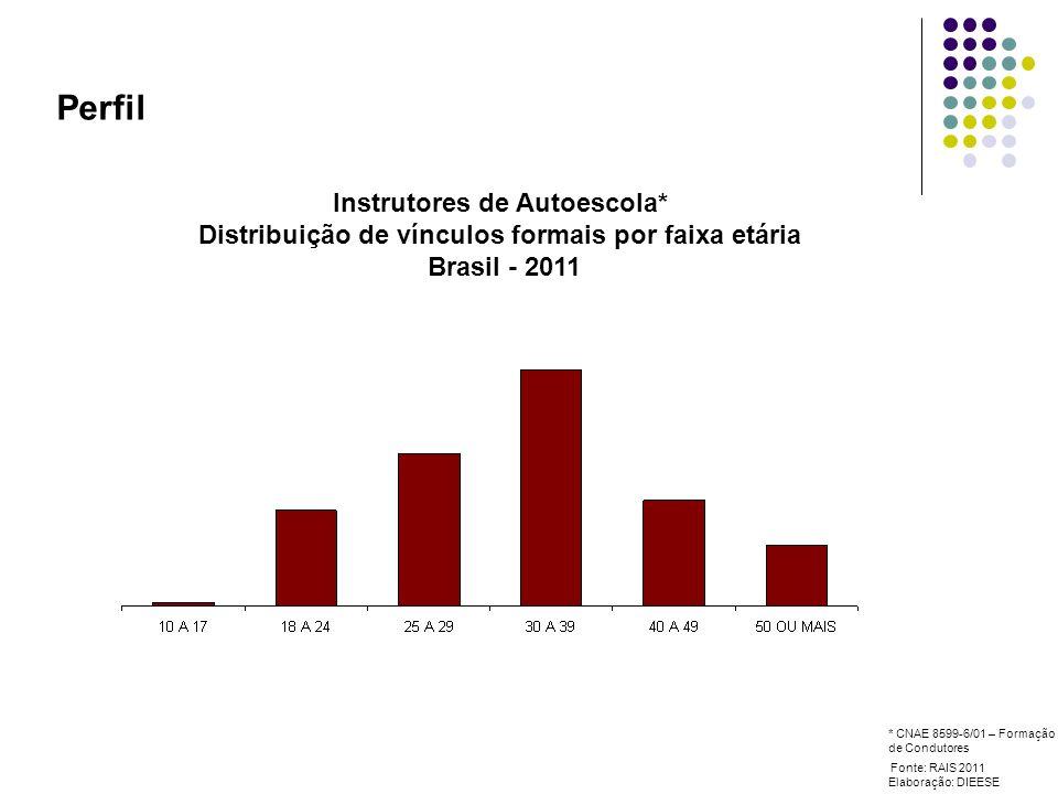 Perfil Instrutores de Autoescola* Distribuição de vínculos formais por faixa etária Brasil - 2011 Fonte: RAIS 2011 Elaboração: DIEESE * CNAE 8599-6/01