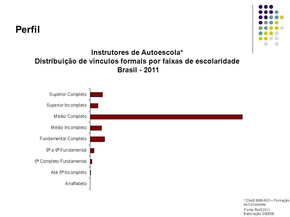 Perfil Instrutores de Autoescola* Distribuição de vínculos formais por faixas de escolaridade Brasil - 2011 Fonte: RAIS 2011 Elaboração: DIEESE * CNAE 8599-6/01 – Formação de Condutores