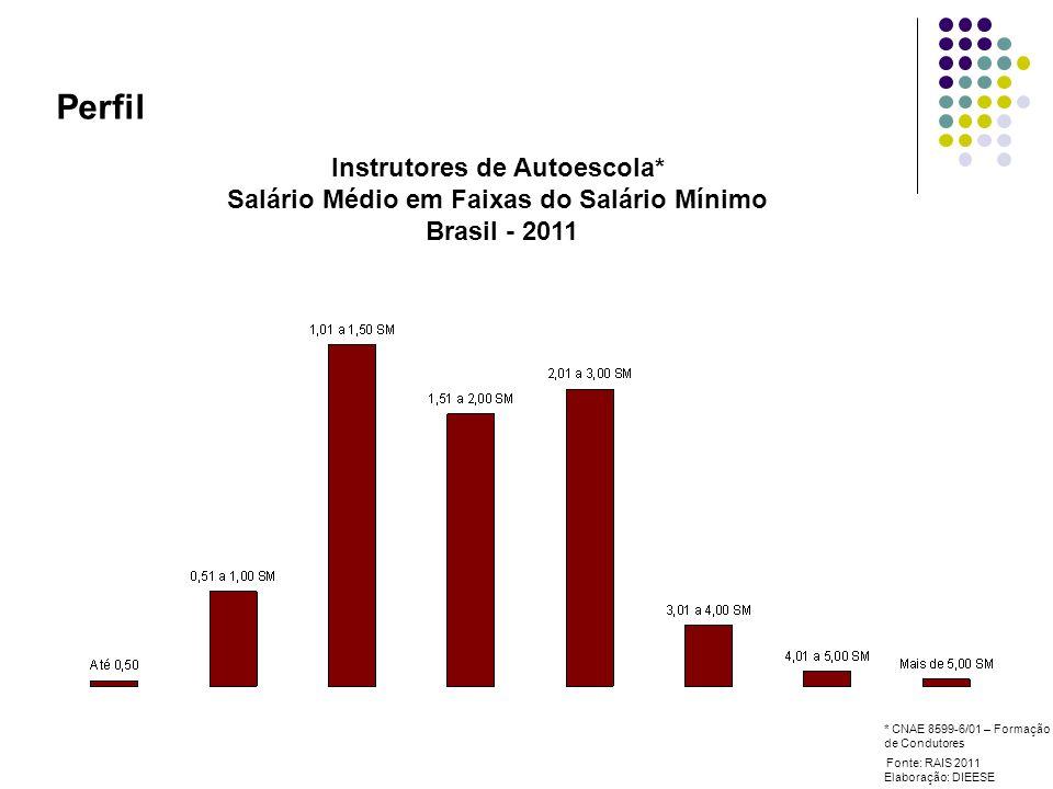 Perfil Instrutores de Autoescola* Salário Médio em Faixas do Salário Mínimo Brasil - 2011 Fonte: RAIS 2011 Elaboração: DIEESE * CNAE 8599-6/01 – Formação de Condutores