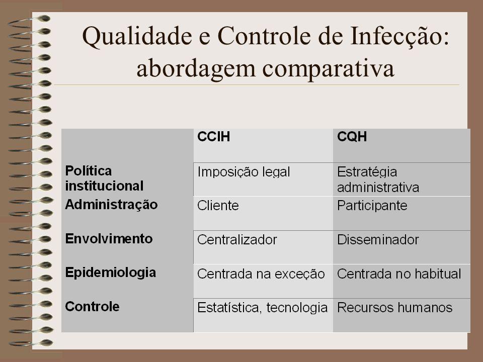 Qualidade e Controle de Infecção: abordagem comparativa