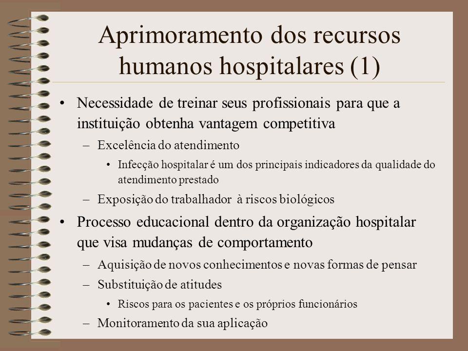 Aprimoramento dos recursos humanos hospitalares (1) Necessidade de treinar seus profissionais para que a instituição obtenha vantagem competitiva –Exc
