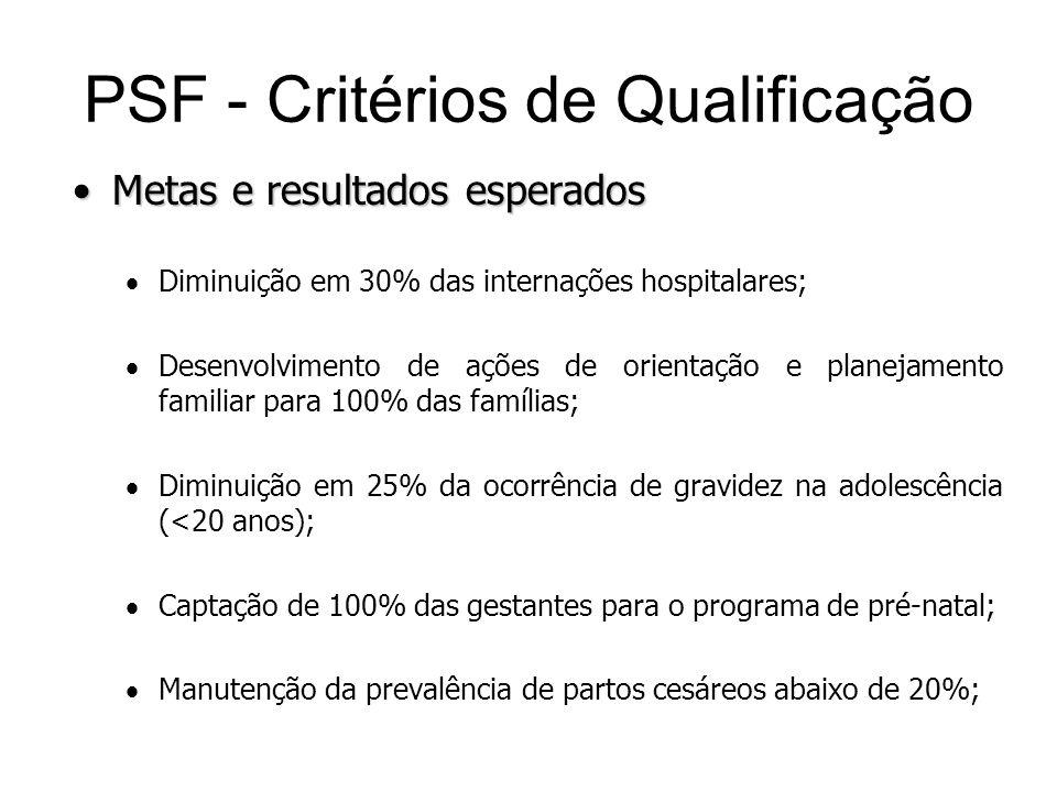 Metas e resultados esperadosMetas e resultados esperados Diminuição em 30% das internações hospitalares; Desenvolvimento de ações de orientação e plan