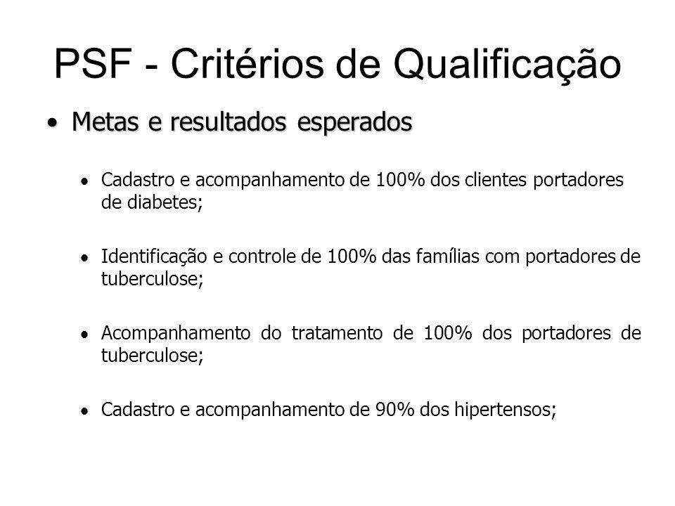 Metas e resultados esperadosMetas e resultados esperados Cadastro e acompanhamento de 100% dos clientes portadores de diabetes; Identificação e contro