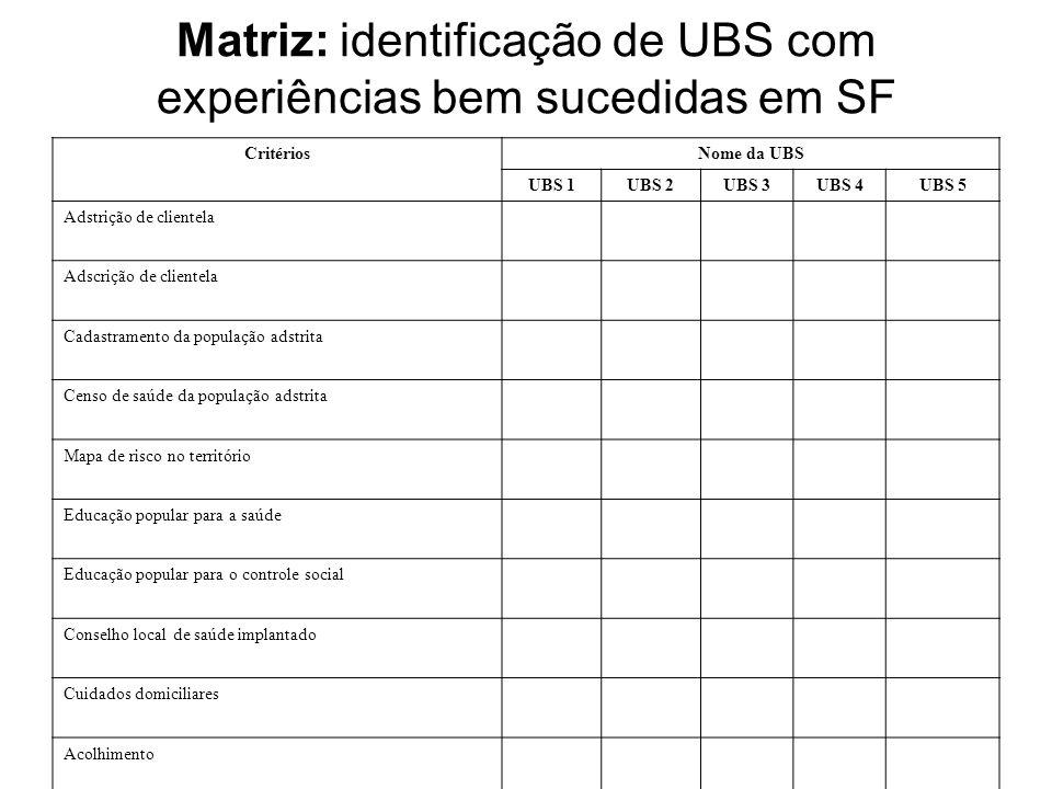 Matriz: identificação de UBS com experiências bem sucedidas em SF CritériosNome da UBS UBS 1UBS 2UBS 3UBS 4UBS 5 Adstrição de clientela Adscrição de c