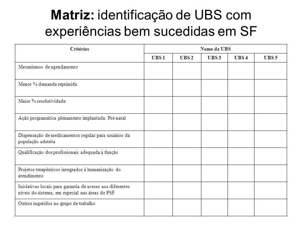 Matriz: identificação de UBS com experiências bem sucedidas em SF CritériosNome da UBS UBS 1UBS 2UBS 3UBS 4UBS 5 Mecanismos de agendamento Menor % dem