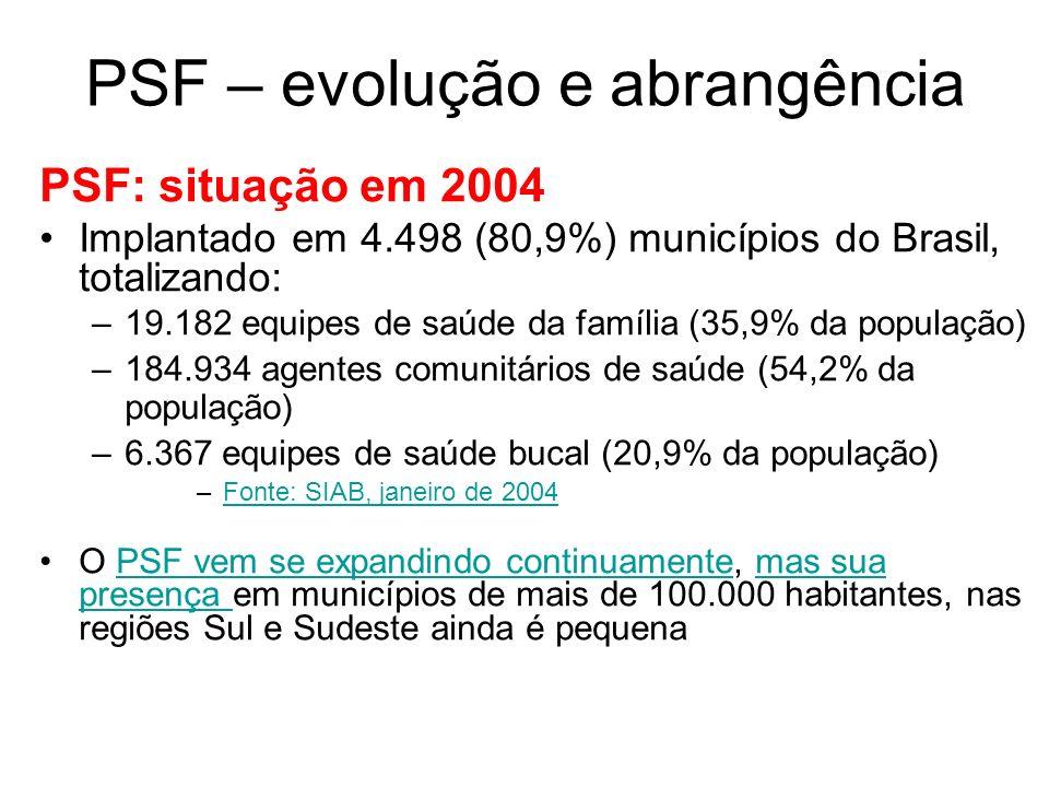 PSF – evolução e abrangência PSF: situação em 2004 Implantado em 4.498 (80,9%) municípios do Brasil, totalizando: –19.182 equipes de saúde da família