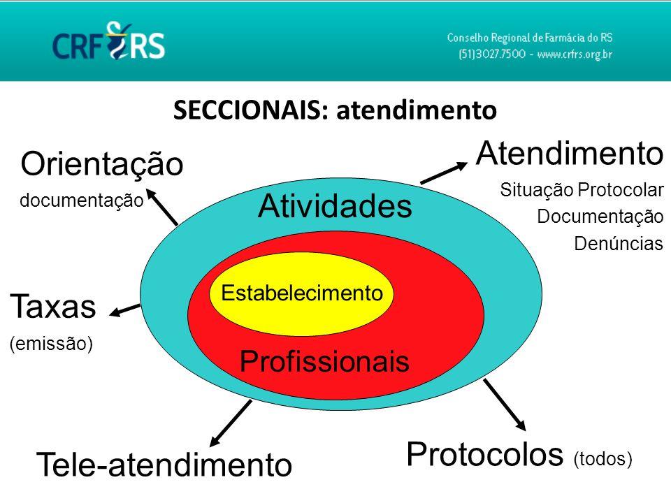SECCIONAIS: atendimento Protocolos (todos) Atividades Estabelecimento Profissionais Tele-atendimento Atendimento Situação Protocolar Documentação Denú