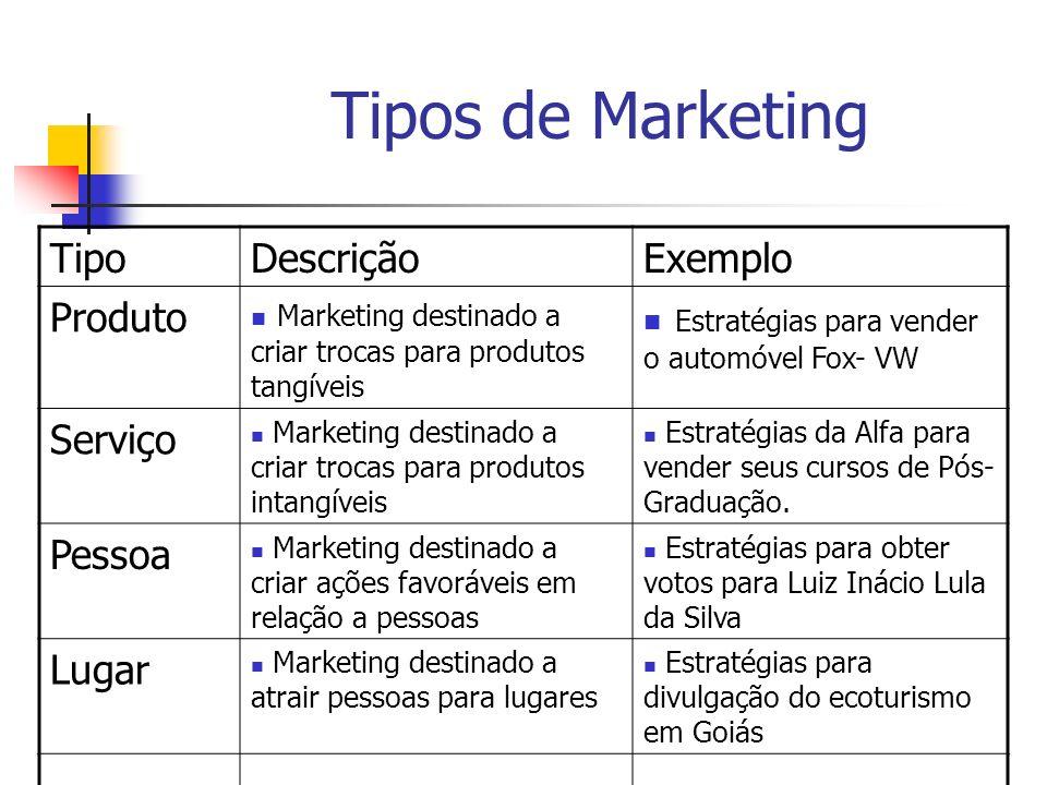 Tipos de Marketing TipoDescriçãoExemplo Produto Marketing destinado a criar trocas para produtos tangíveis Estratégias para vender o automóvel Fox- VW