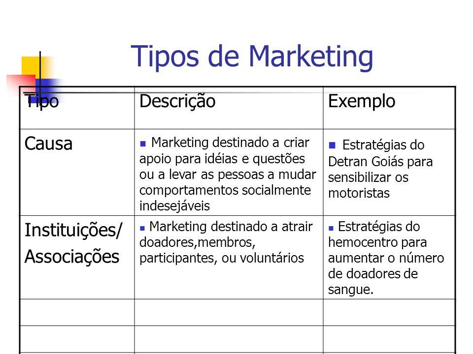 Tipos de Marketing TipoDescriçãoExemplo Causa Marketing destinado a criar apoio para idéias e questões ou a levar as pessoas a mudar comportamentos so