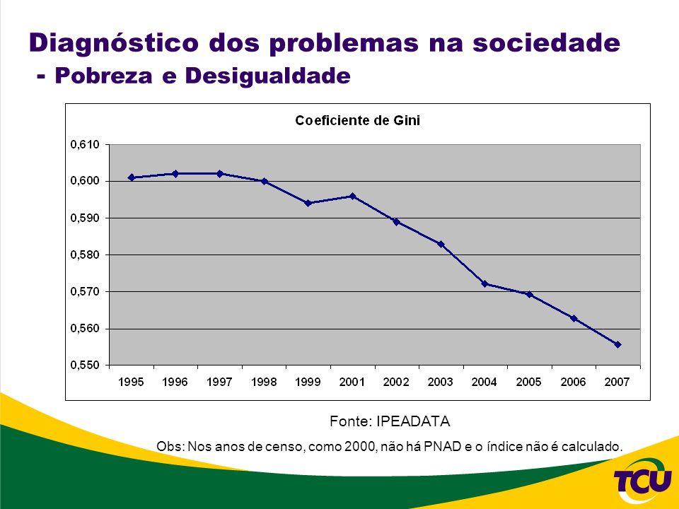 Diagnóstico dos problemas na sociedade - Pobreza e Desigualdade Fonte: IPEADATA Obs: Nos anos de censo, como 2000, não há PNAD e o índice não é calcul