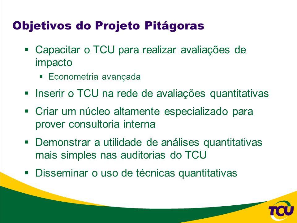 Objetivos do Projeto Pitágoras Capacitar o TCU para realizar avaliações de impacto Econometria avançada Inserir o TCU na rede de avaliações quantitati